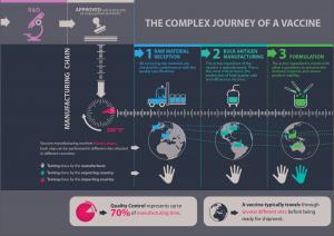 Vaccines Journey