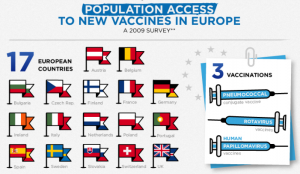 Population Access to Vaccines